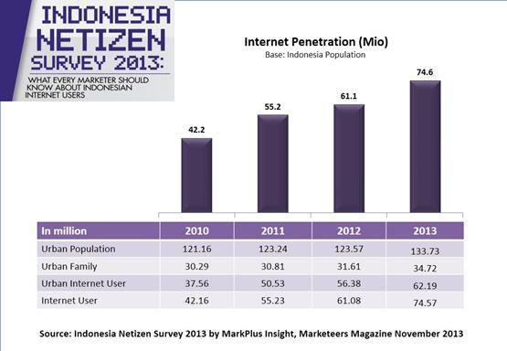 Penggun internet indonesia tahun 2013