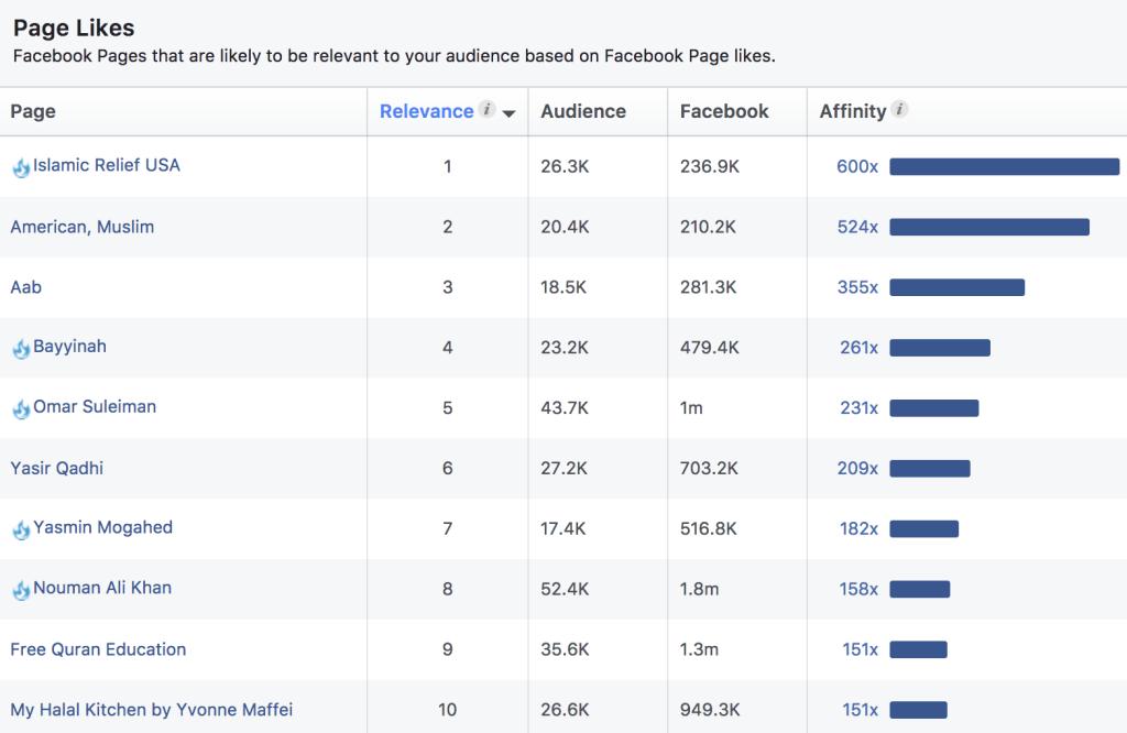 Daftar Facebook Fanpage Bertemakan Islam