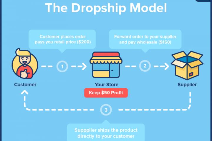Usaha Dropship / Dropshipping