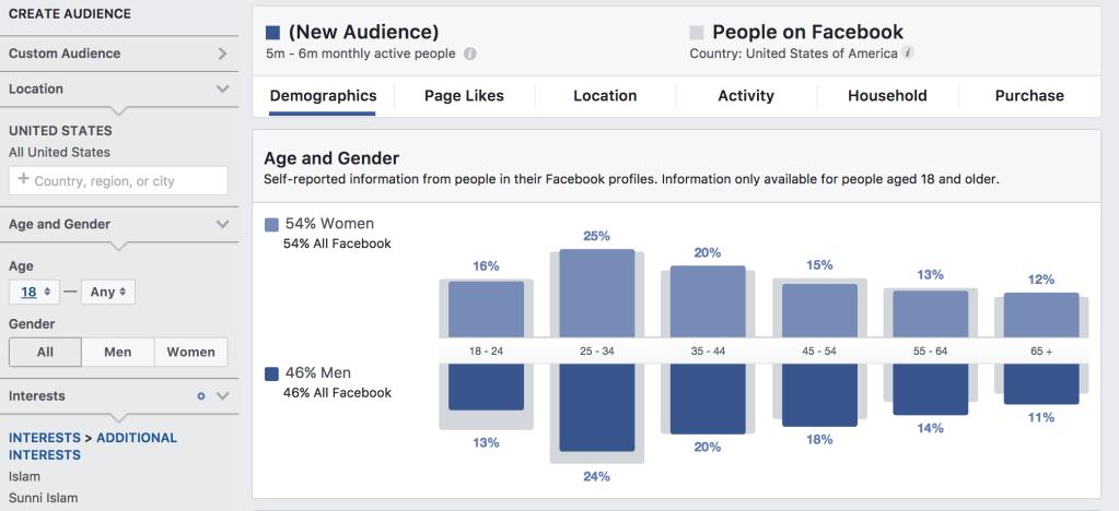Populasi Netizen di Amerika Yang Memiliki Ketertarikan Terhadap Islam Berdasarkan Facebook Audience Insight