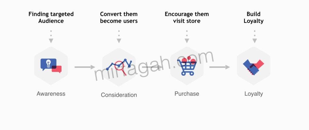 Facebook marketing funnel untuk coffee shop