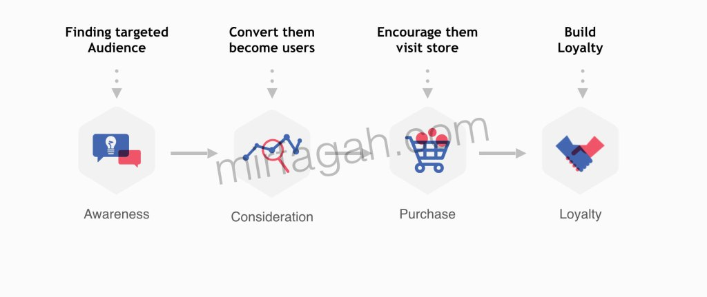 Facebook marketing funnel untuk coffee shop