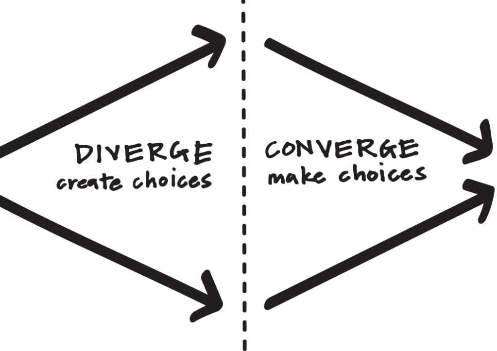 Divergent and Convergent Thinking. Picture taken from Ideo
